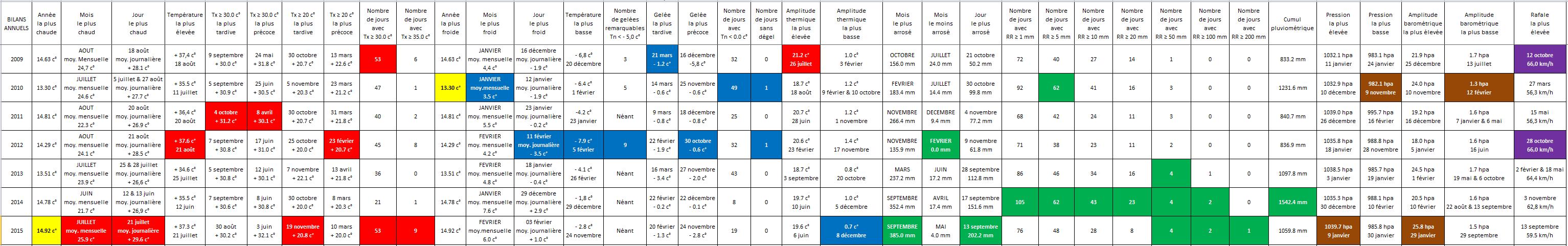 Bilan climatique 2015