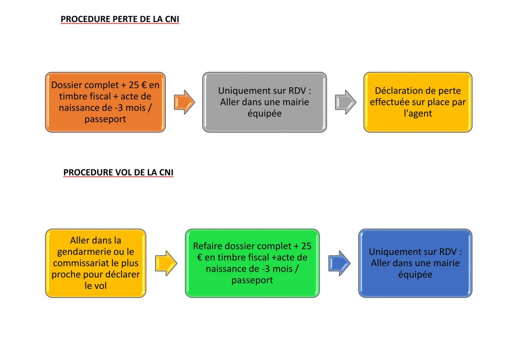 Procedure perte ou vol CNI_02