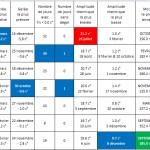 STATION MÉTÉO – LES BILANS CLIMATIQUES POUR DÉCEMBRE ET L'ANNÉE 2015